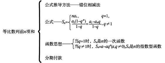 等比数列公式_等比数列求和公式推导方法有那些(至少4种)-