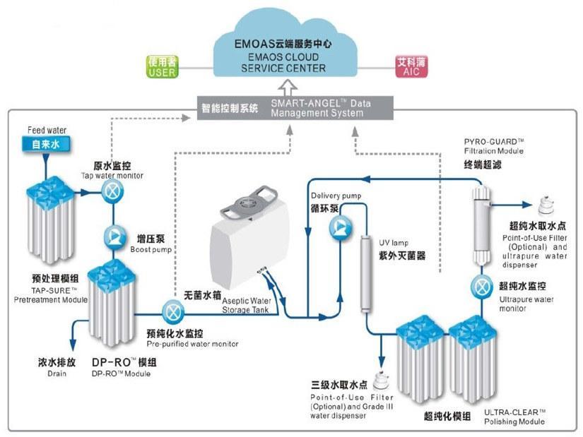 实验室超纯水机流程图