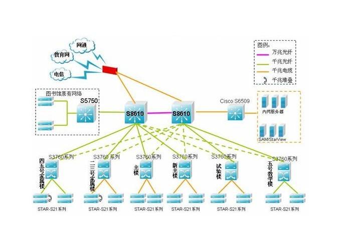 软件配置等方面的标准和要求; 第五,规划校园网建设的实施步骤