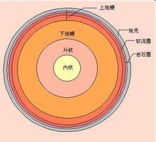 地球的内部结构图片
