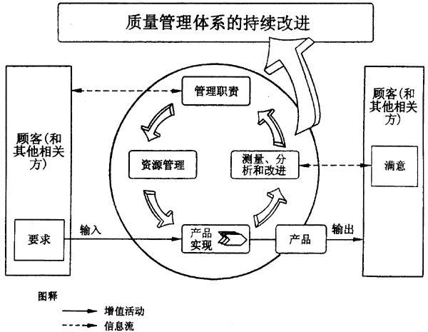 建立,实施和保持质量管理体系