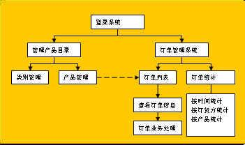 草图宝(myflowchart)是youfabao的在线流程图框图,在线绘制流程交互式软件绘制图片