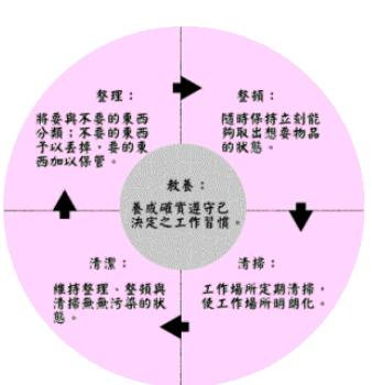 5s推行计划及实施步骤
