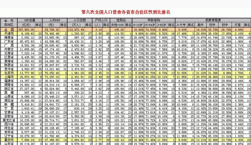 第六次人口普查_人口普查数据公布