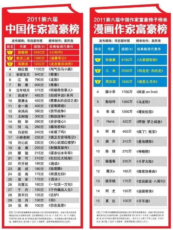 2019年作家财富排行_巨丰投顾荣登 大鱼UC财经类新媒体影响力榜 影响力