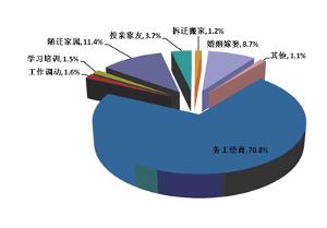 中国人口增长率变化图_中国目前人口增长率