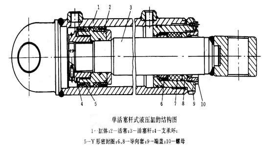 双作用单活塞杆式液压缸图片