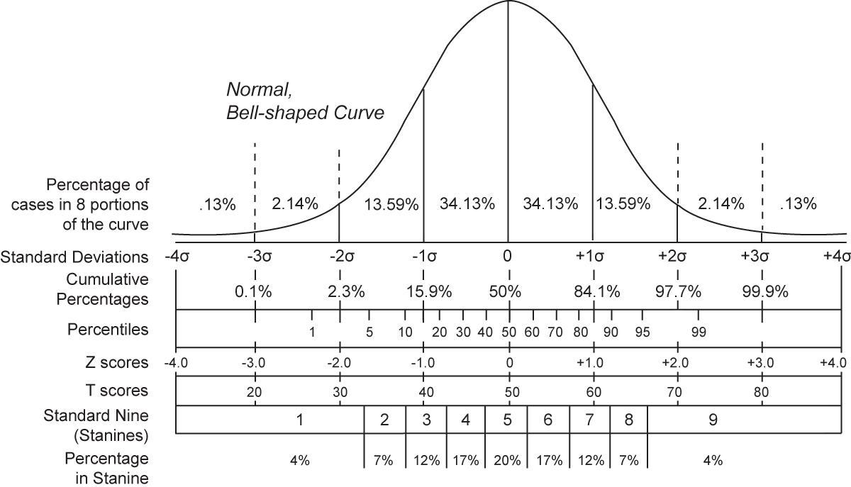 统计学(一级学科) - 搜狗百科 : 小学生 算数 : 小学生