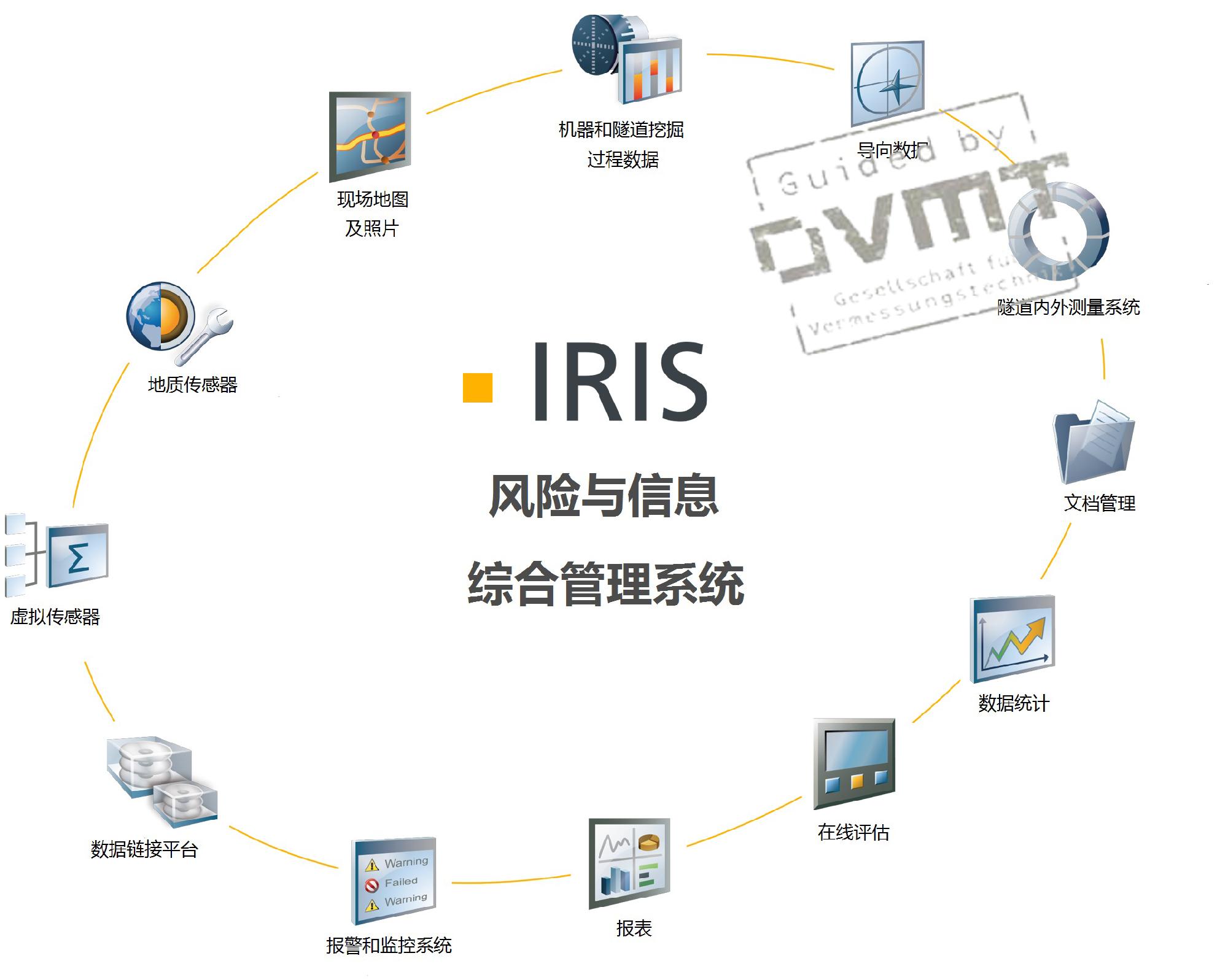信息系统设计步骤