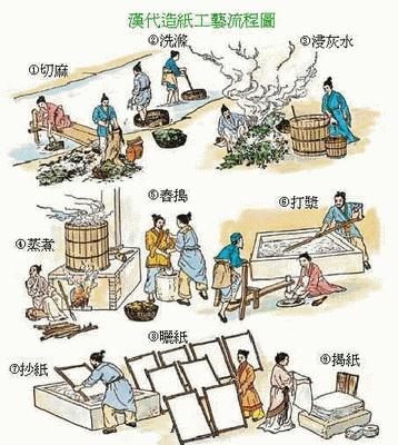 公元前2世纪西汉初期已经有了纸,而蔡伦只是改造了纸.