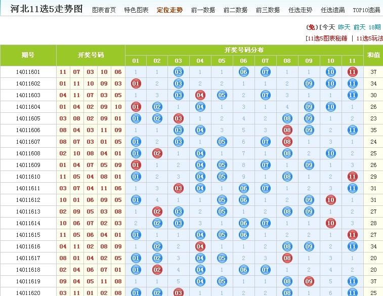 彩票经验之十一选五任五当期追号法:[8]