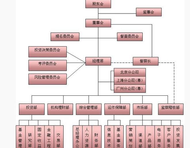 天弘基金管理有限公司组织架构图