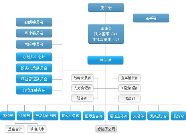海富通基金管理有限公司组织架构