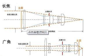 标准/广角/长焦 镜头的焦段是如何划分的?