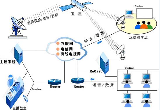 标志着中国有线电视进入了高速,规范,法制的管理轨道,朝大容量,数字化