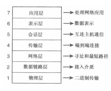 osi网络结构