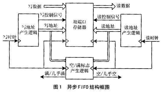 异步fifo的结构框图
