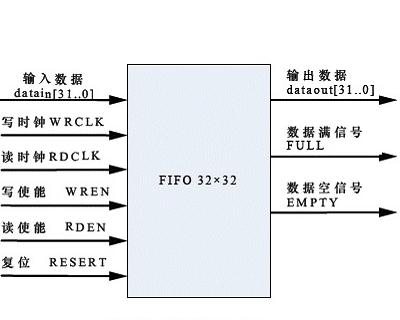 fifo(数据结构中的先入先出队列) - 搜狗百科
