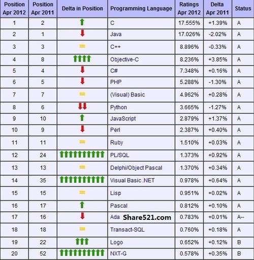 世界编程语言排行榜