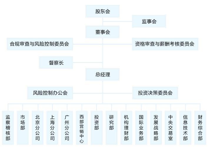 诺安基金管理有限公司组织架构