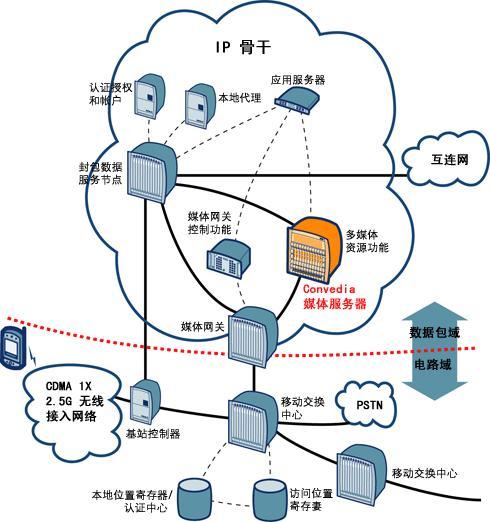 移动通信(通信技术)