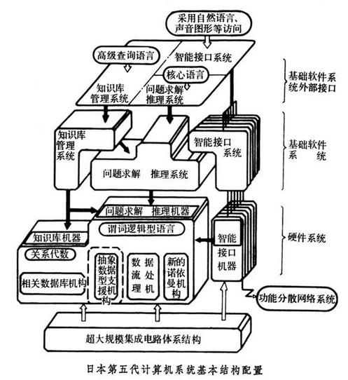 操作系统是用户与机器的接口;从计算机的系统结构看