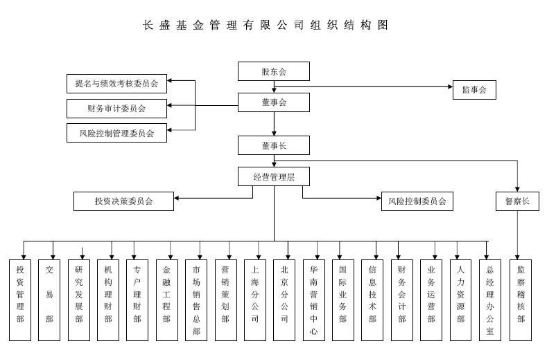长盛基金管理有限公司组织结构图