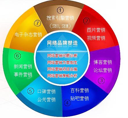 品牌网络营销 - 搜狗百科