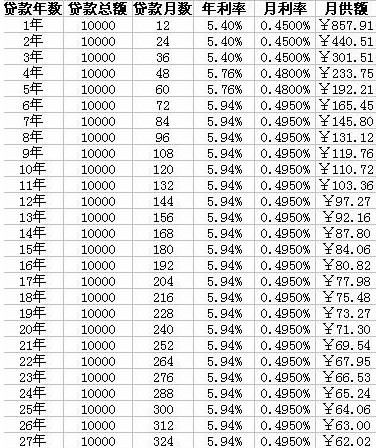 009年银行利率_历年银行利率表