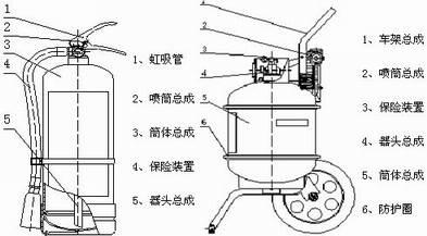 干粉灭火器结构图