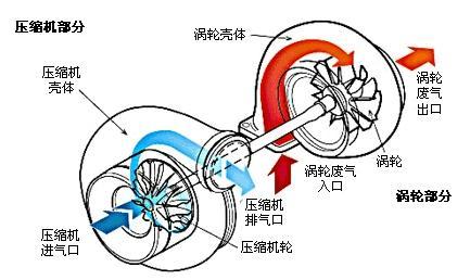 涡轮增压表_