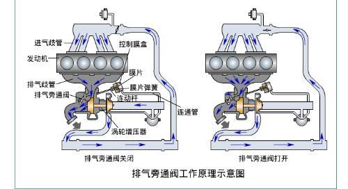 排气旁通阀工作原理示意图图片