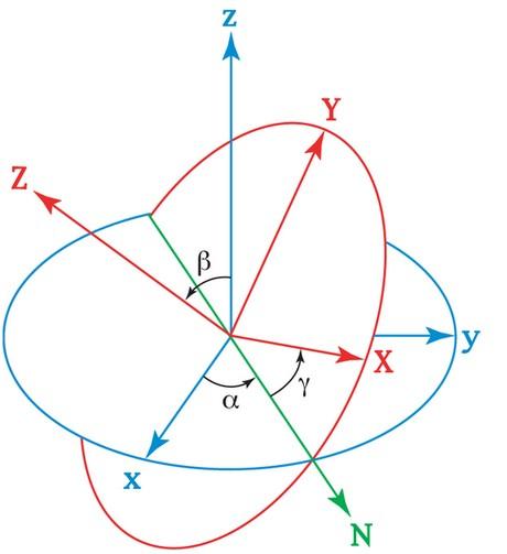 物理学 欧拉公式 欧拉公式推导 欧拉公式不定积分 摩擦力欧拉公式证明高清图片