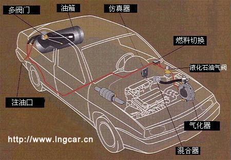 液化石油气汽车原理图图片