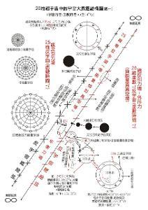 大爆炸模型图册