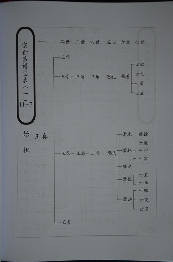 王氏家谱字辈图片