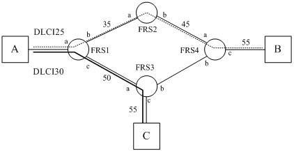 而且网络可以根据实际流量动态调配虚电路的可用带宽,帧中继的每一个图片
