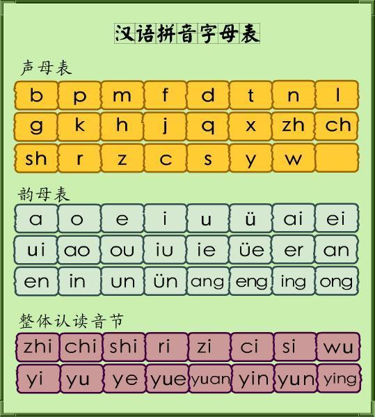 《汉语拼音方案》是采用国际通用的拉丁字母,采用音素化的音节结构图片
