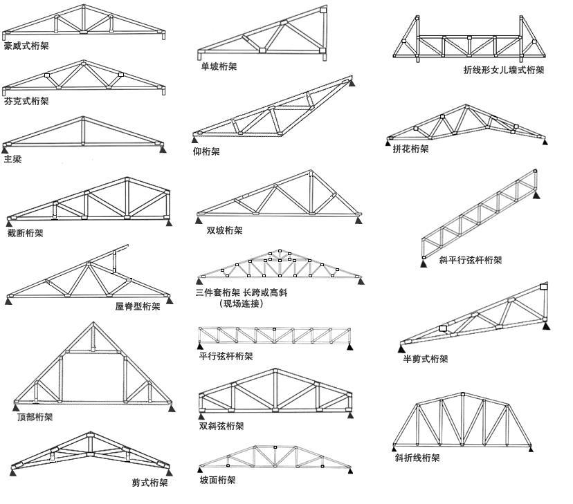 钢桁架采用梯形或平行弦形,钢筋混凝土与预应力混凝土桁架为多边形或