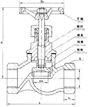 城市建设中的供水,供热工程上,公称通经较小的管路,可选用截止,平衡阀图片