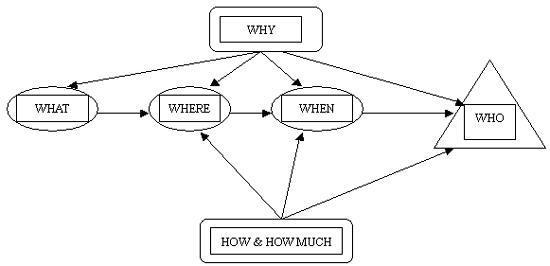 法_5w2h分析法