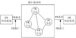25后发展起来的数据通信方式.从原理上看,帧中继与x.图片