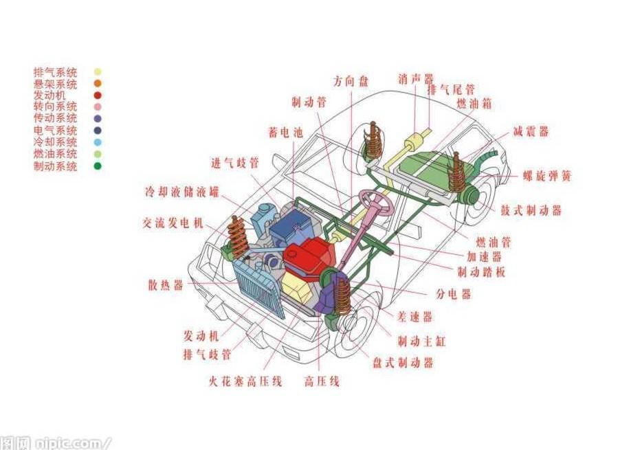 汽车车身结构主要包括:车身壳体(白车身)