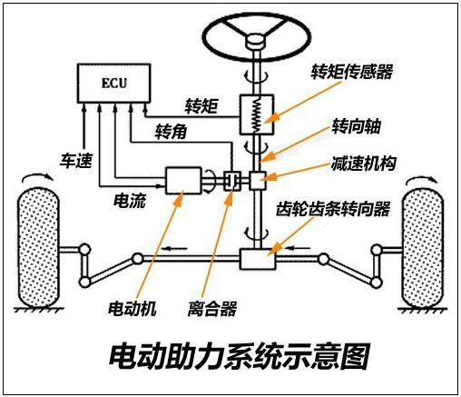 液压动力转向系统的燃油泄漏问题图片