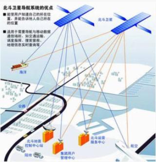 北斗手機號定位系統 無人機送外賣有望到餐桌 北斗位置服務精確到厘米
