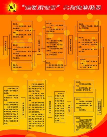 四议两公开流程图_四议两公开源文件__psd分层素材