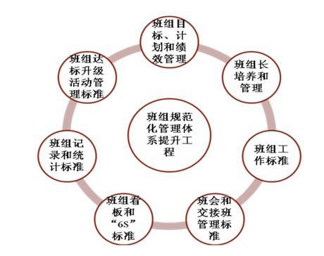 进一步明确班组管理工作责任,强化各级组织和各个方面对班组管理工作