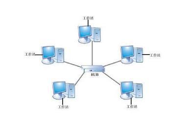 拓扑_网络拓扑结构