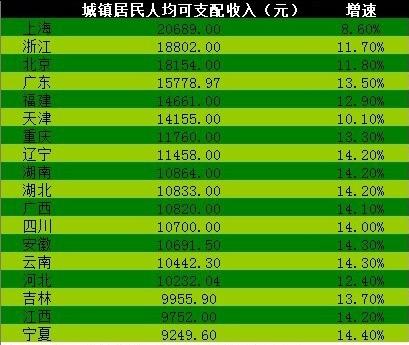 工资人均收入_中国人均月收入图
