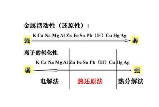 金属活动性顺序表